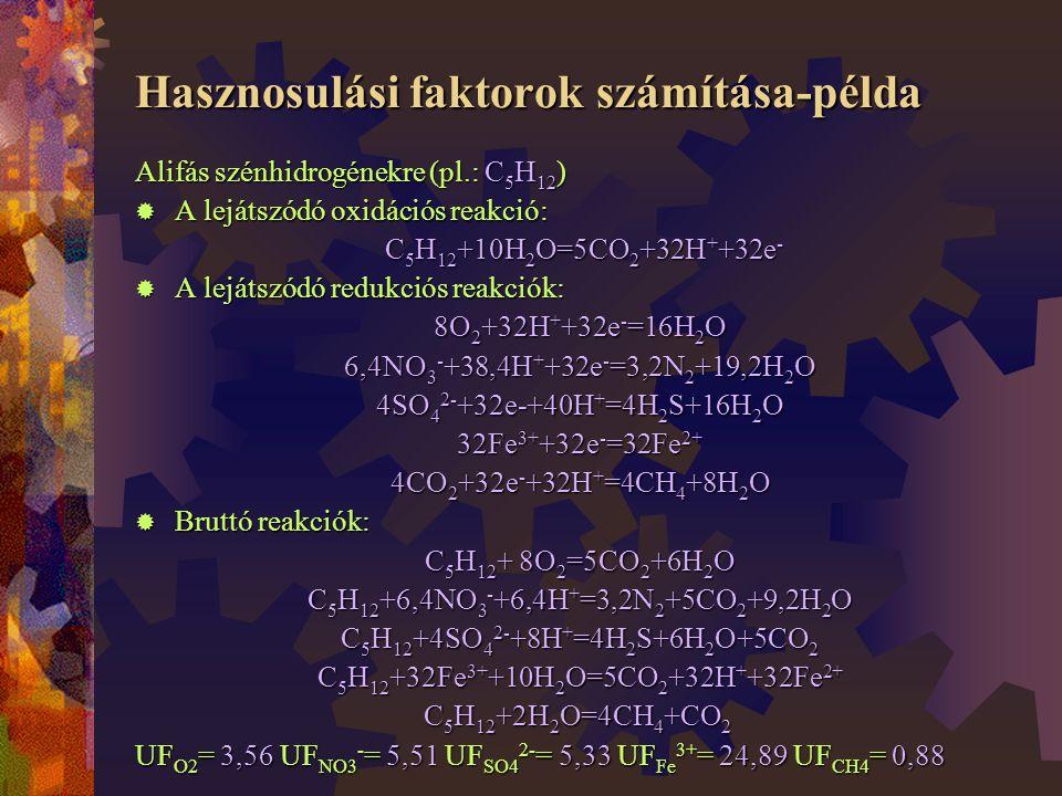Hasznosulási faktorok számítása-példa