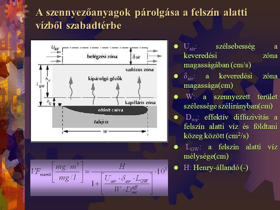 A szennyezőanyagok párolgása a felszín alatti vízből szabadtérbe