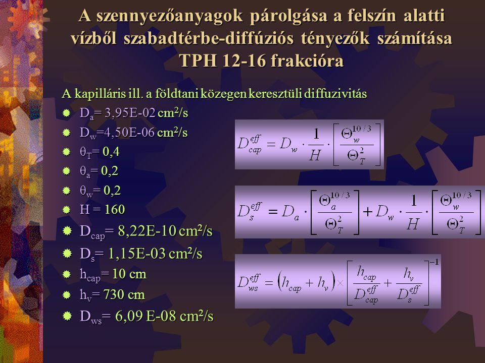 A szennyezőanyagok párolgása a felszín alatti vízből szabadtérbe-diffúziós tényezők számítása TPH 12-16 frakcióra