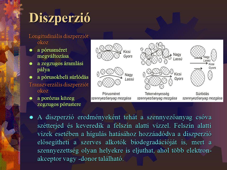 Diszperzió Longitudinális diszperziót okoz. a pórusméret megváltozása. a zegzugos áramlási pálya.