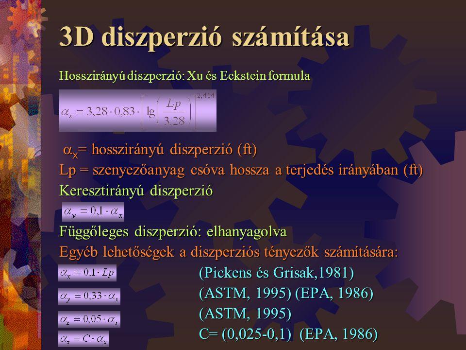 3D diszperzió számítása