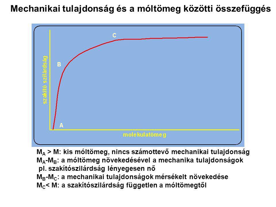 Mechanikai tulajdonság és a móltömeg közötti összefüggés