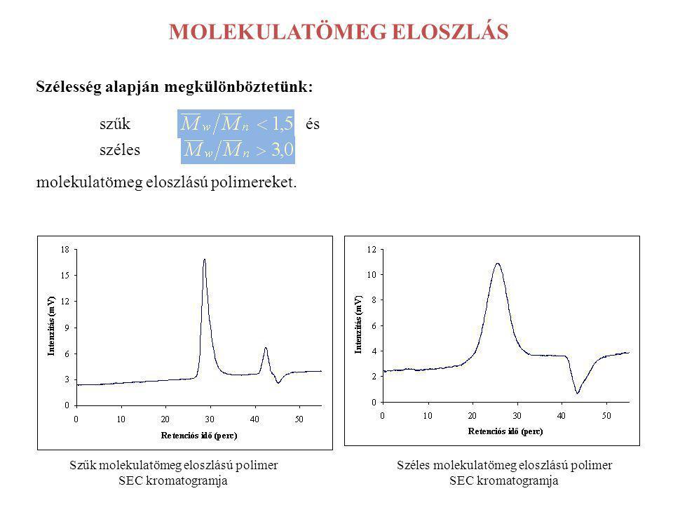 MOLEKULATÖMEG ELOSZLÁS