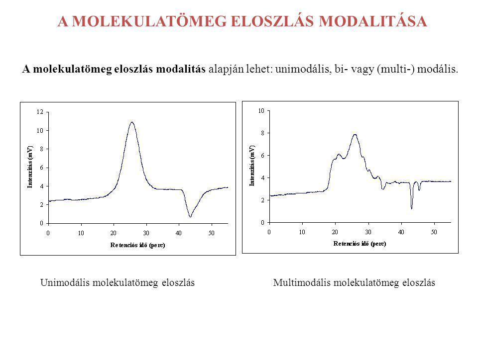 A MOLEKULATÖMEG ELOSZLÁS MODALITÁSA