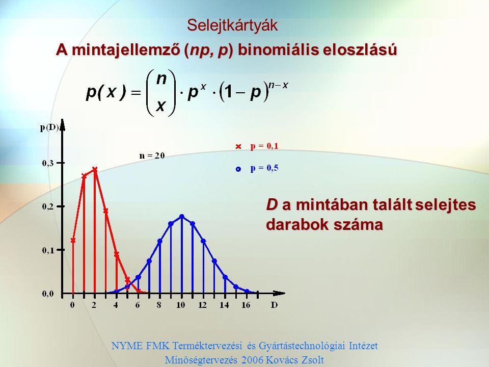 A mintajellemző (np, p) binomiális eloszlású