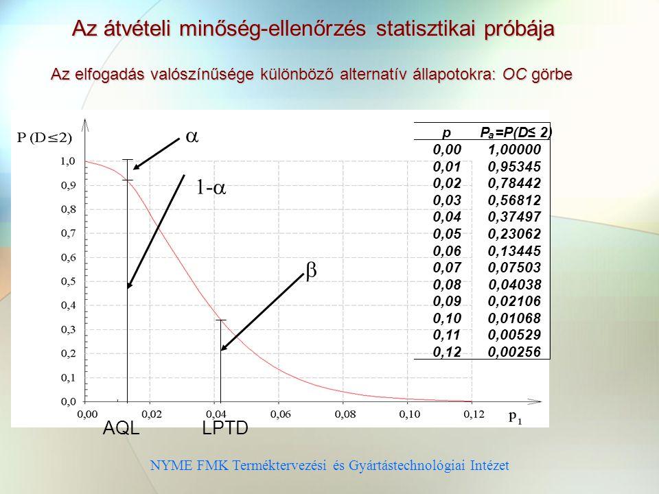 Az átvételi minőség-ellenőrzés statisztikai próbája
