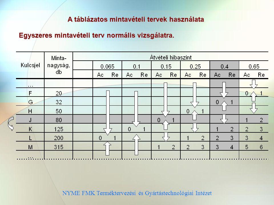 A táblázatos mintavételi tervek használata