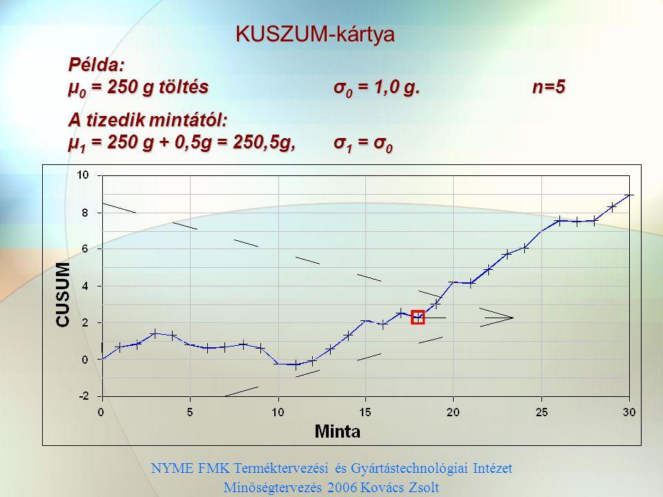 KUSZUM-kártya Példa: μ0 = 250 g töltés σ0 = 1,0 g. n=5
