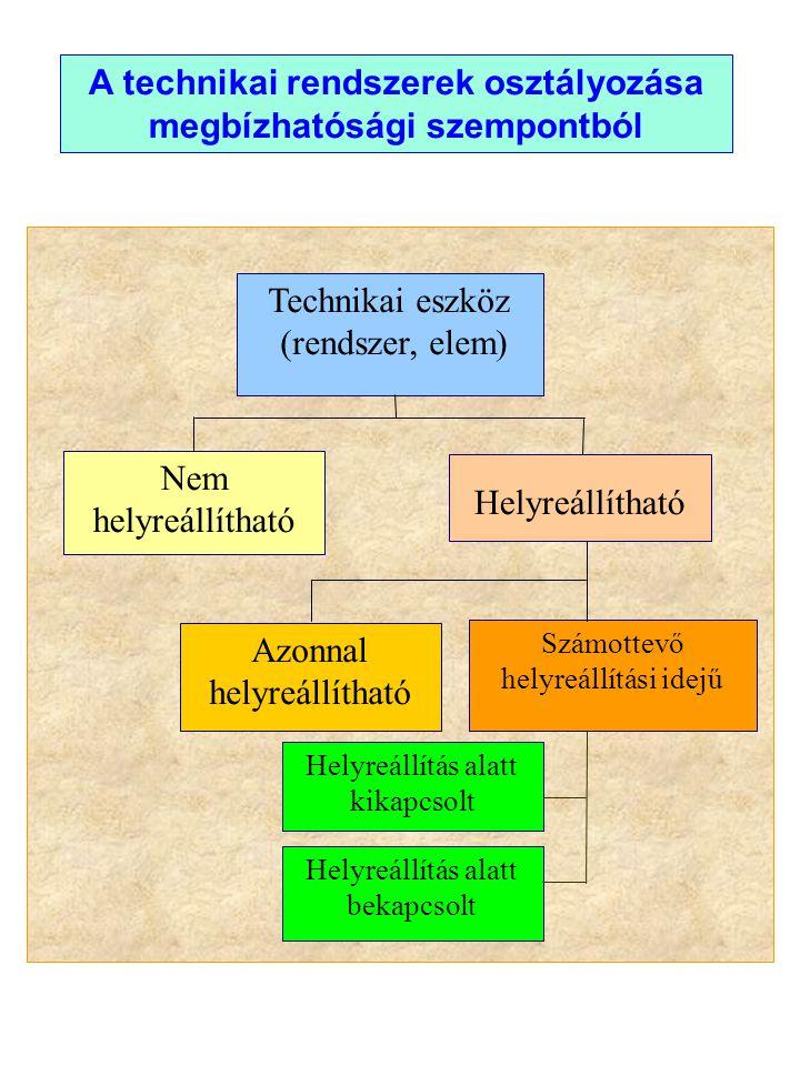 A technikai rendszerek osztályozása megbízhatósági szempontból