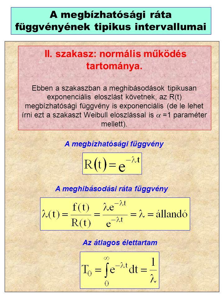 II. szakasz: normális működés tartománya.