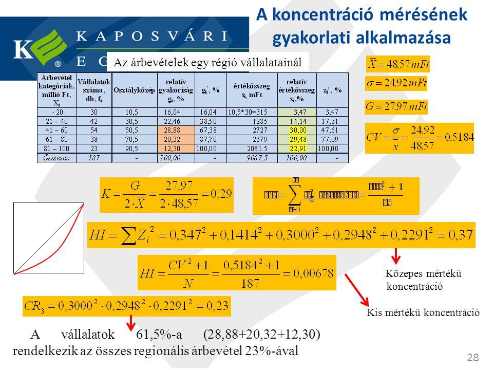 A koncentráció mérésének gyakorlati alkalmazása