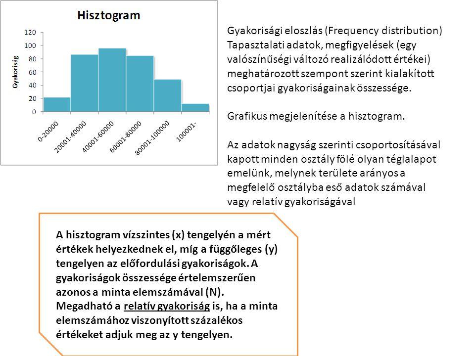 Gyakorisági eloszlás (Frequency distribution)