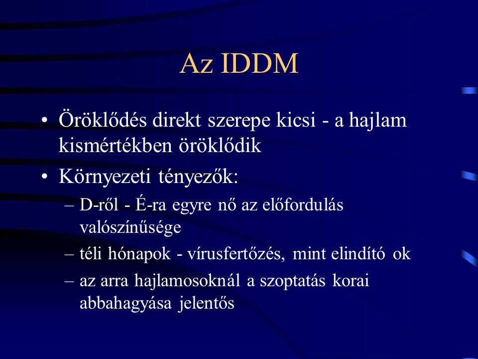 Az IDDM Öröklődés direkt szerepe kicsi - a hajlam kismértékben öröklődik. Környezeti tényezők: D-ről - É-ra egyre nő az előfordulás valószínűsége.