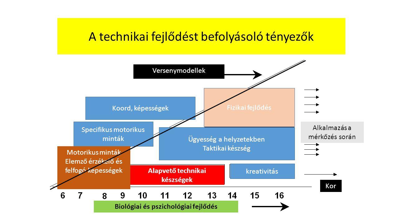 Alapvető technikai készségek Biológiai és pszichológiai fejlődés