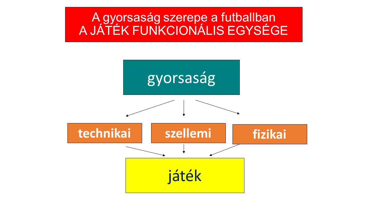 A gyorsaság szerepe a futballban A JÁTÉK FUNKCIONÁLIS EGYSÉGE