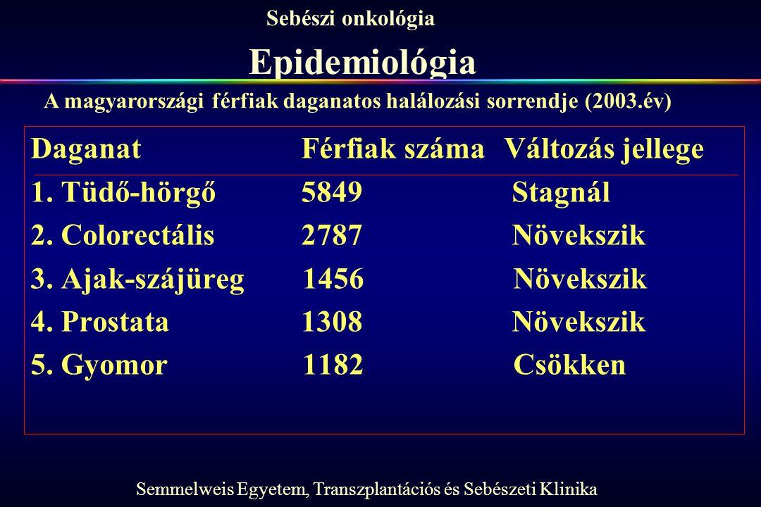 Epidemiológia Daganat Férfiak száma Változás jellege