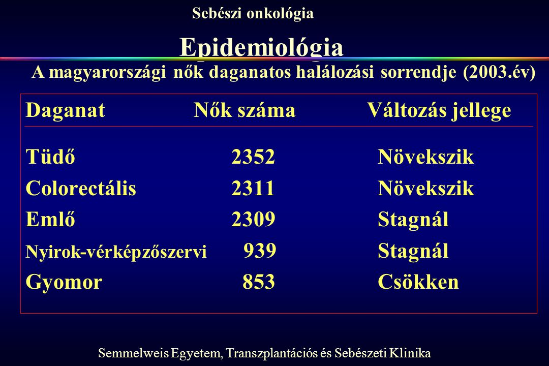 Epidemiológia Daganat Nők száma Változás jellege Tüdő 2352 Növekszik