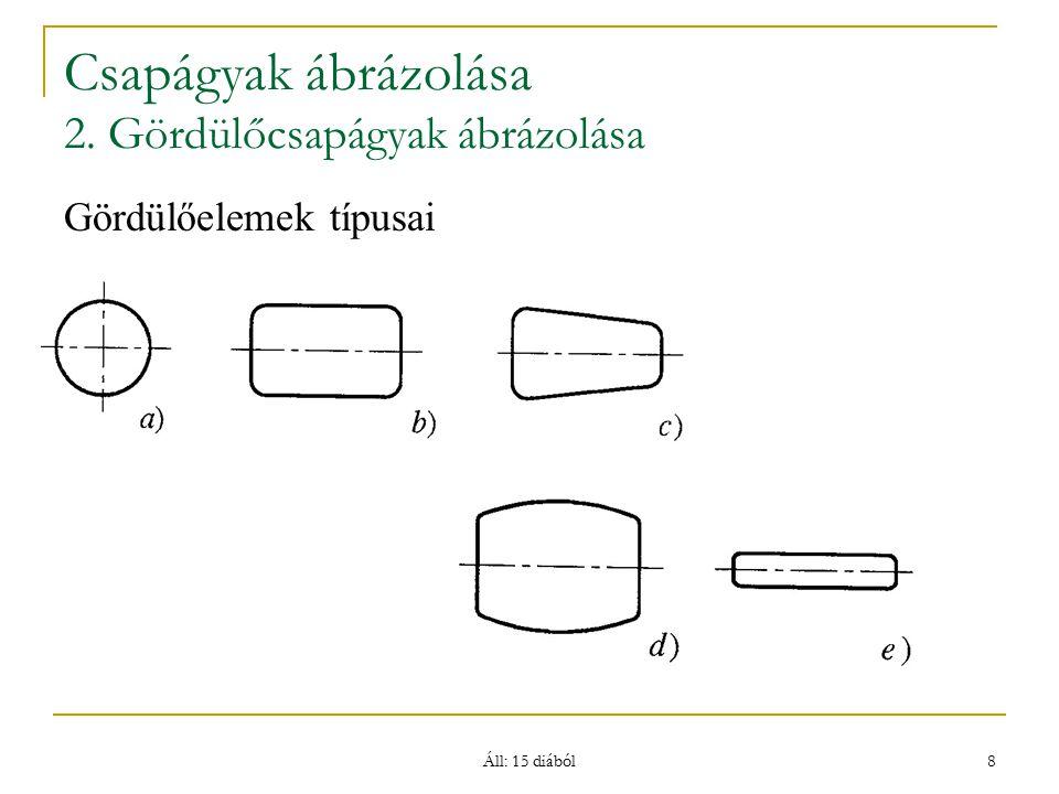 Csapágyak ábrázolása 2. Gördülőcsapágyak ábrázolása