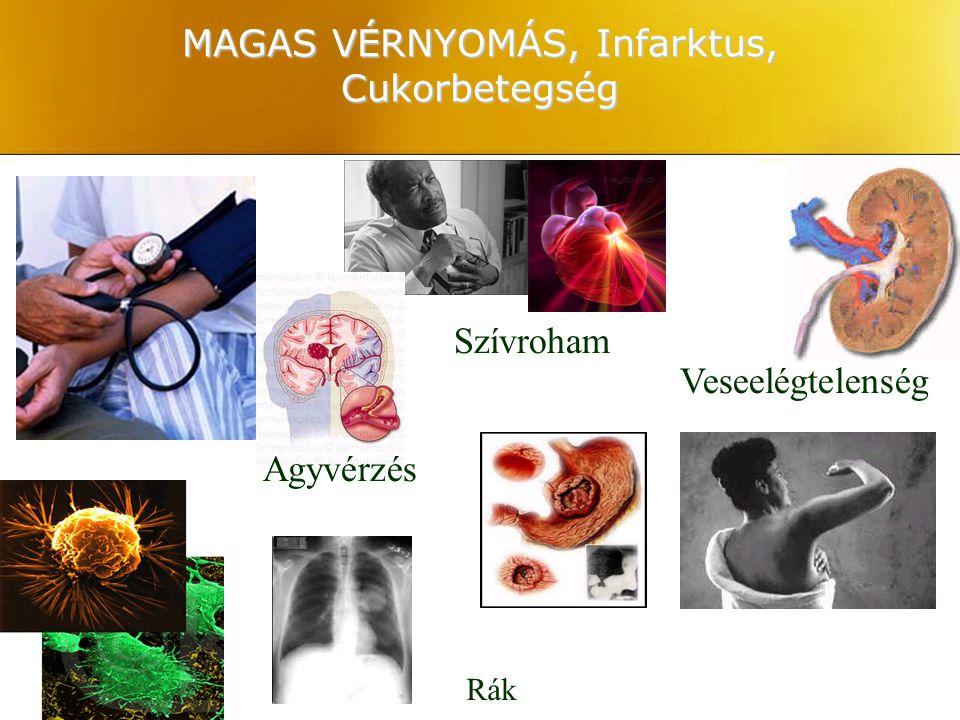 MAGAS VÉRNYOMÁS, Infarktus, Cukorbetegség