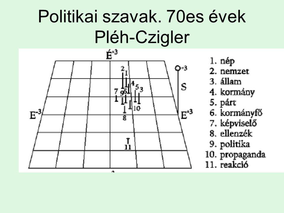 Politikai szavak. 70es évek Pléh-Czigler