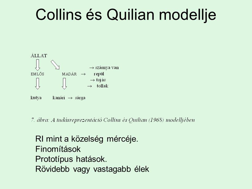 Collins és Quilian modellje