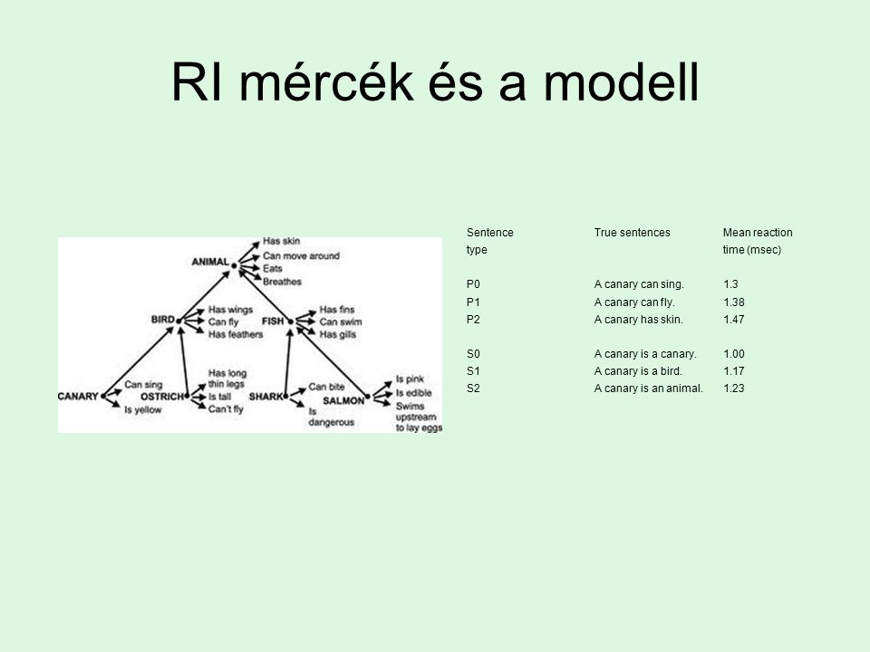 RI mércék és a modell Sentence True sentences Mean reaction type