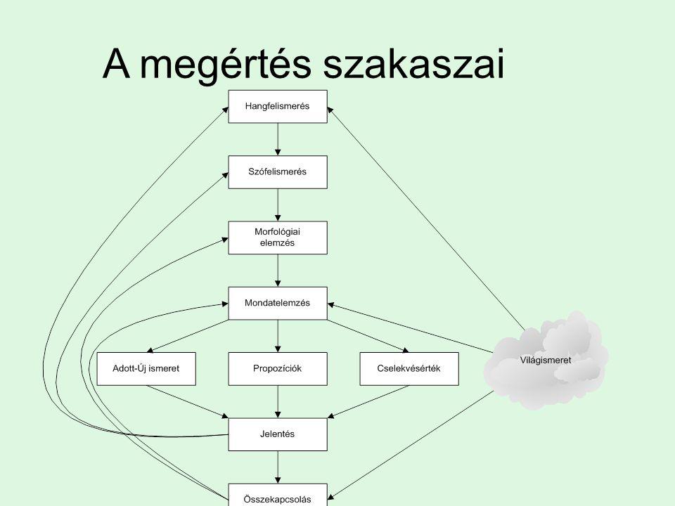 A megértés szakaszai