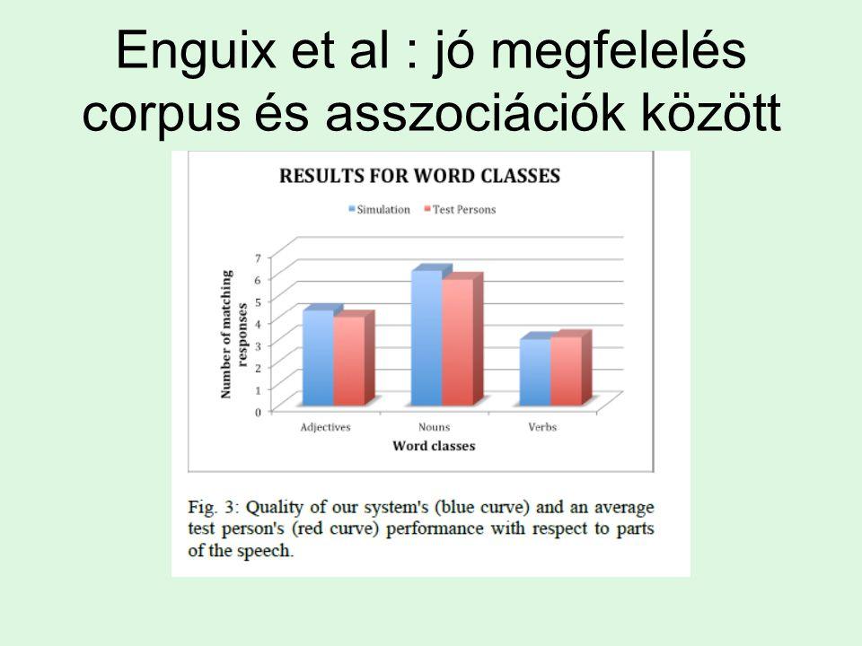 Enguix et al : jó megfelelés corpus és asszociációk között