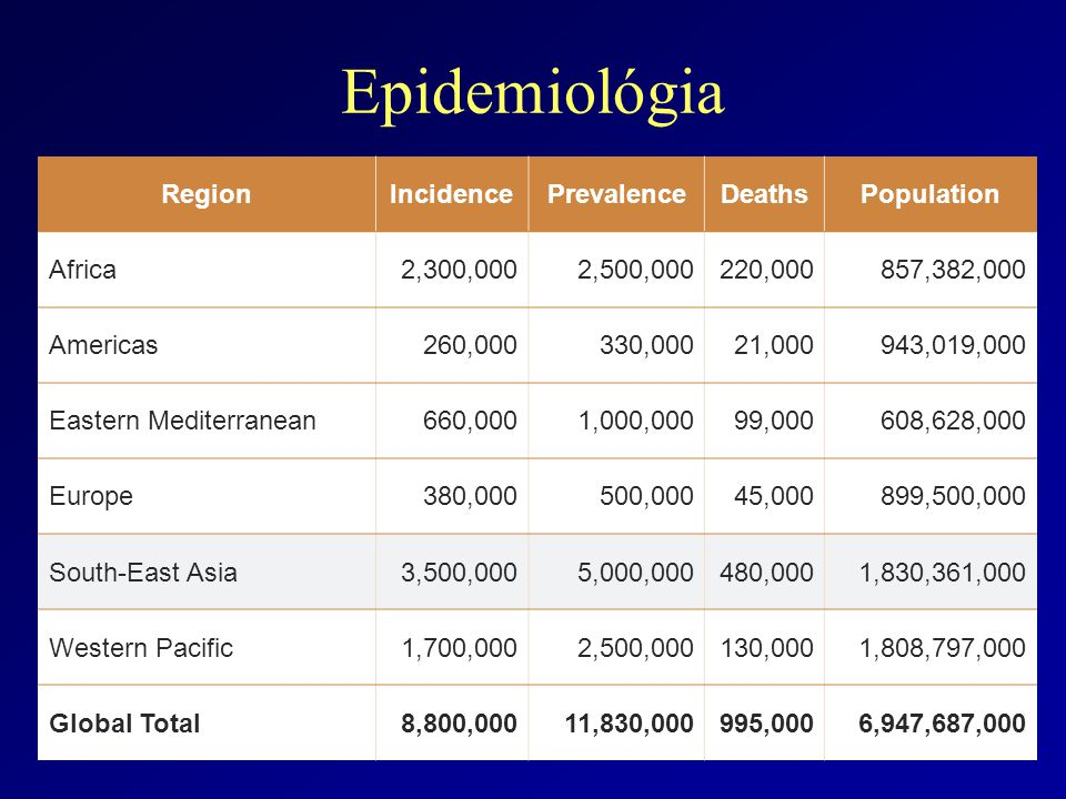 Epidemiológia Region Incidence Prevalence Deaths Population Africa