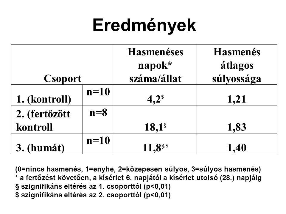 Hasmenéses napok* száma/állat Hasmenés átlagos súlyossága