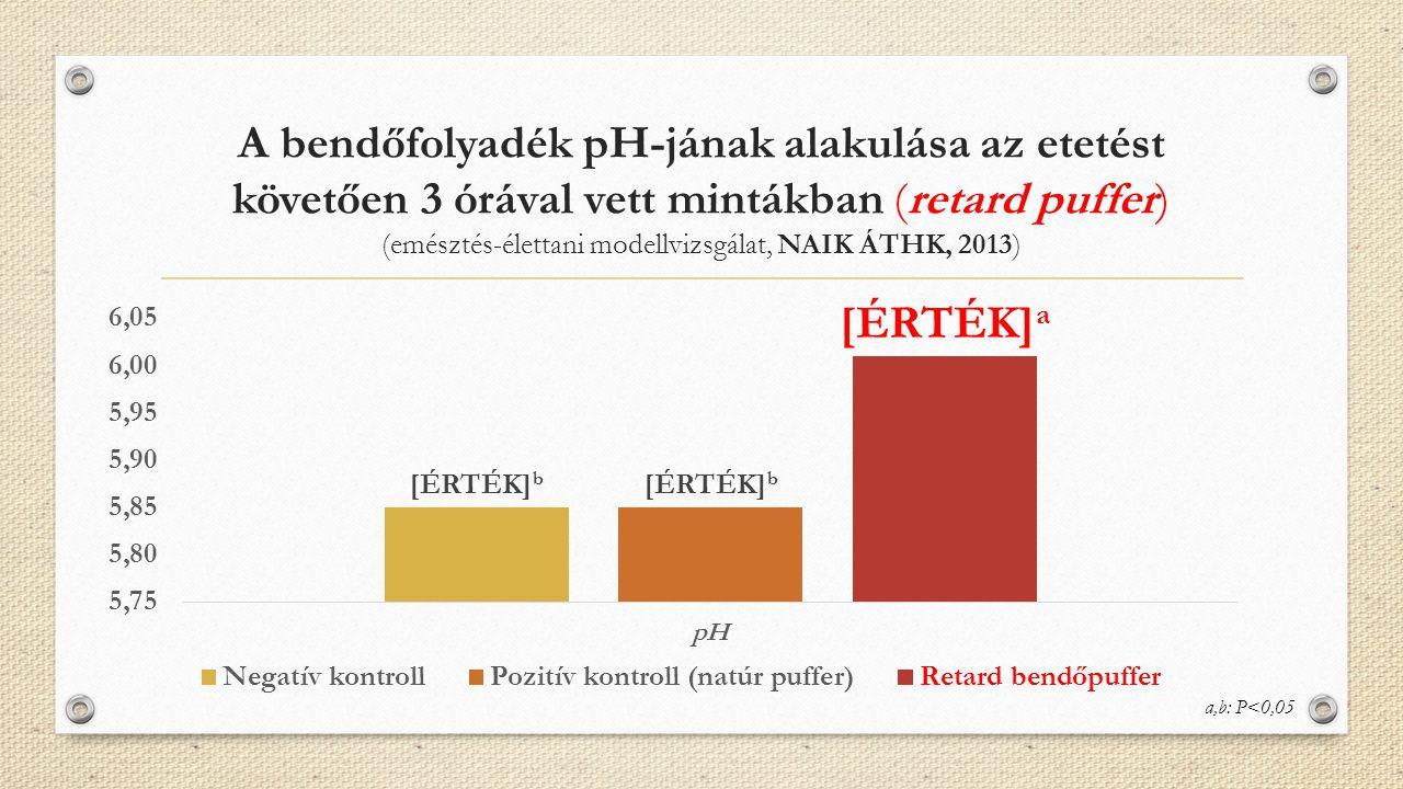 A bendőfolyadék pH-jának alakulása az etetést követően 3 órával vett mintákban (retard puffer) (emésztés-élettani modellvizsgálat, NAIK ÁTHK, 2013)