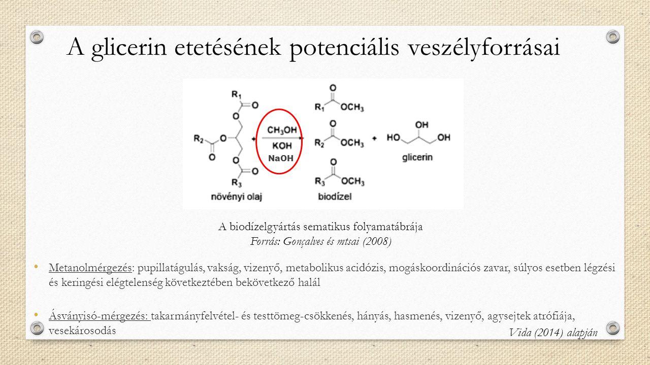 A glicerin etetésének potenciális veszélyforrásai