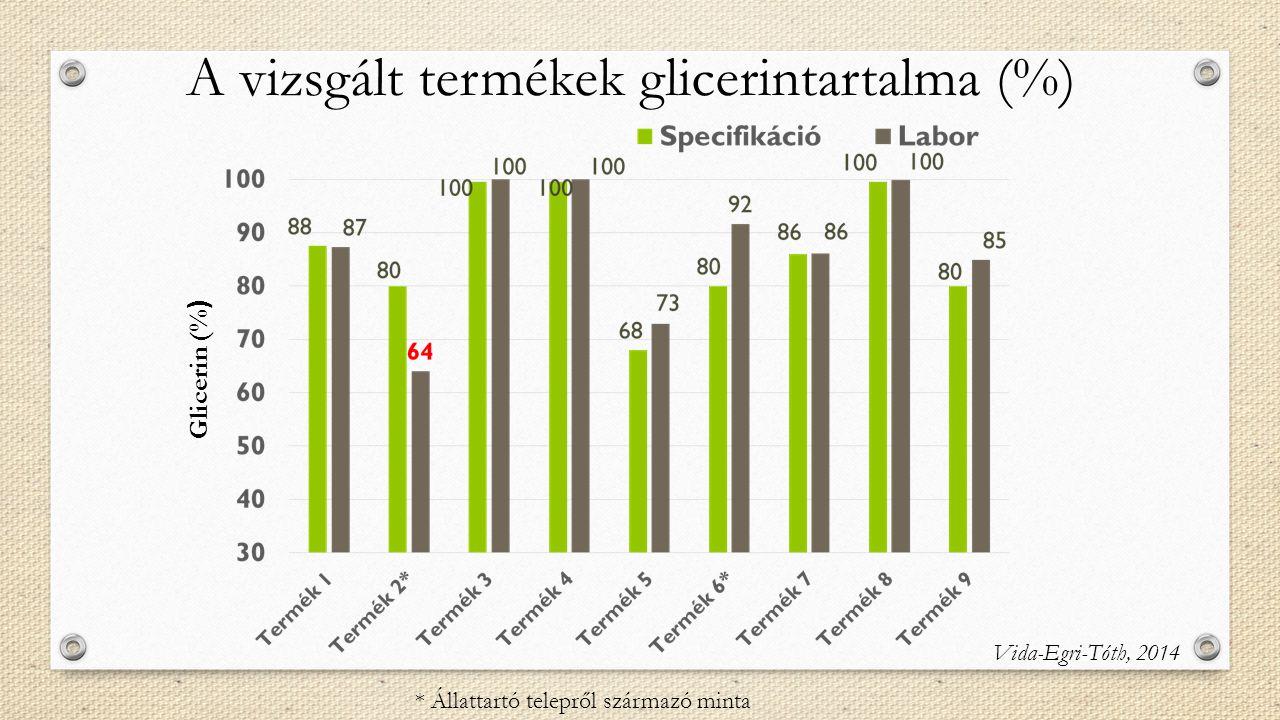 A vizsgált termékek glicerintartalma (%)