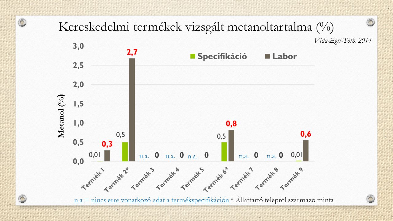 Kereskedelmi termékek vizsgált metanoltartalma (%)