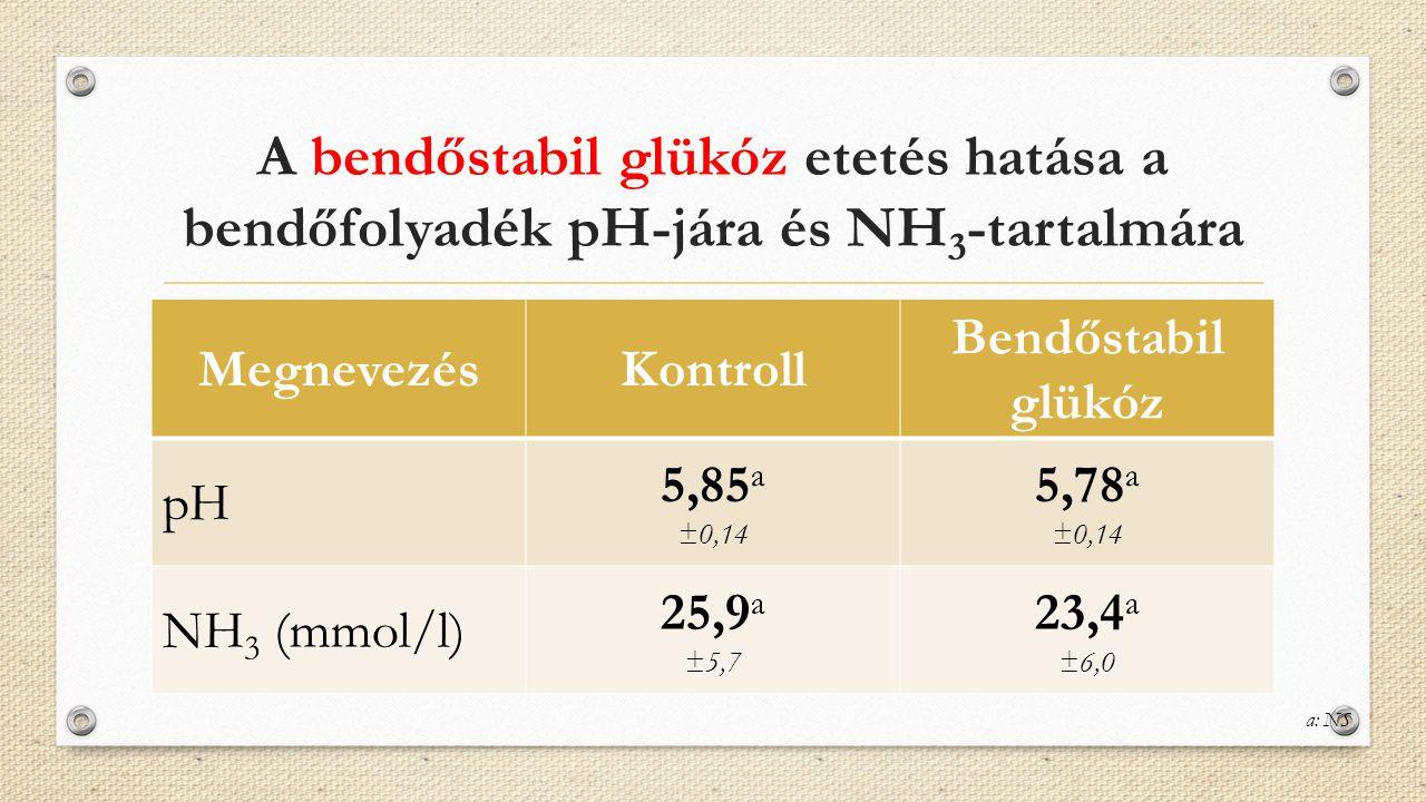 A bendőstabil glükóz etetés hatása a bendőfolyadék pH-jára és NH3-tartalmára