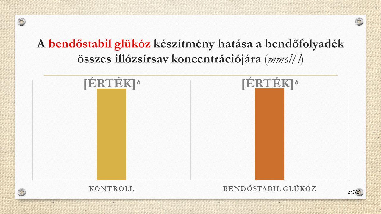 A bendőstabil glükóz készítmény hatása a bendőfolyadék összes illózsírsav koncentrációjára (mmol/l)