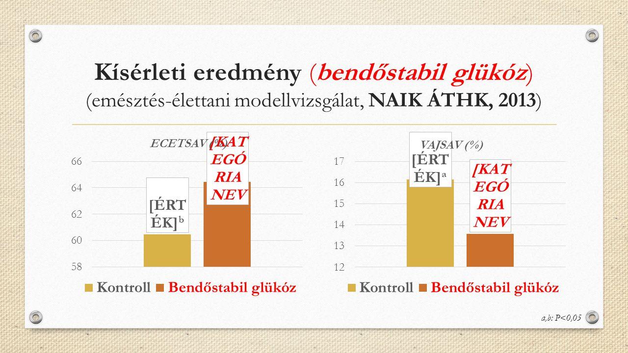 Kísérleti eredmény (bendőstabil glükóz) (emésztés-élettani modellvizsgálat, NAIK ÁTHK, 2013)
