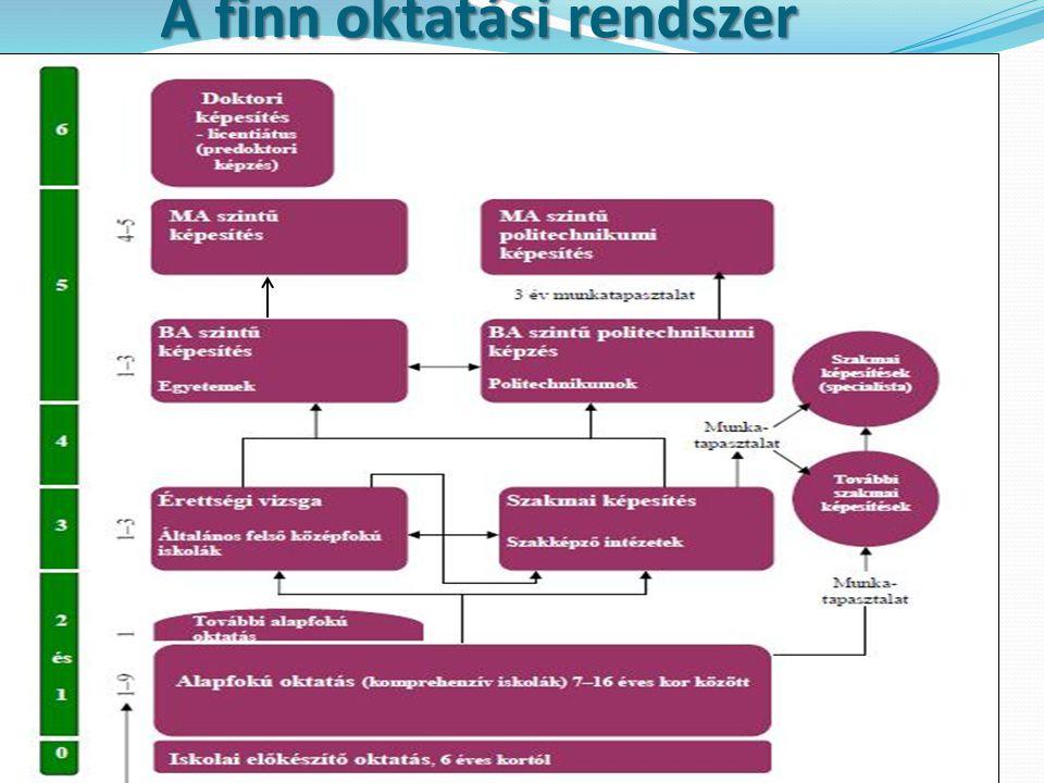 A finn oktatási rendszer