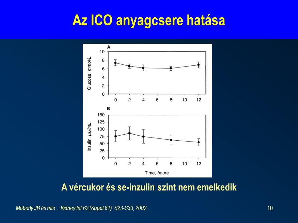 Az ICO anyagcsere hatása