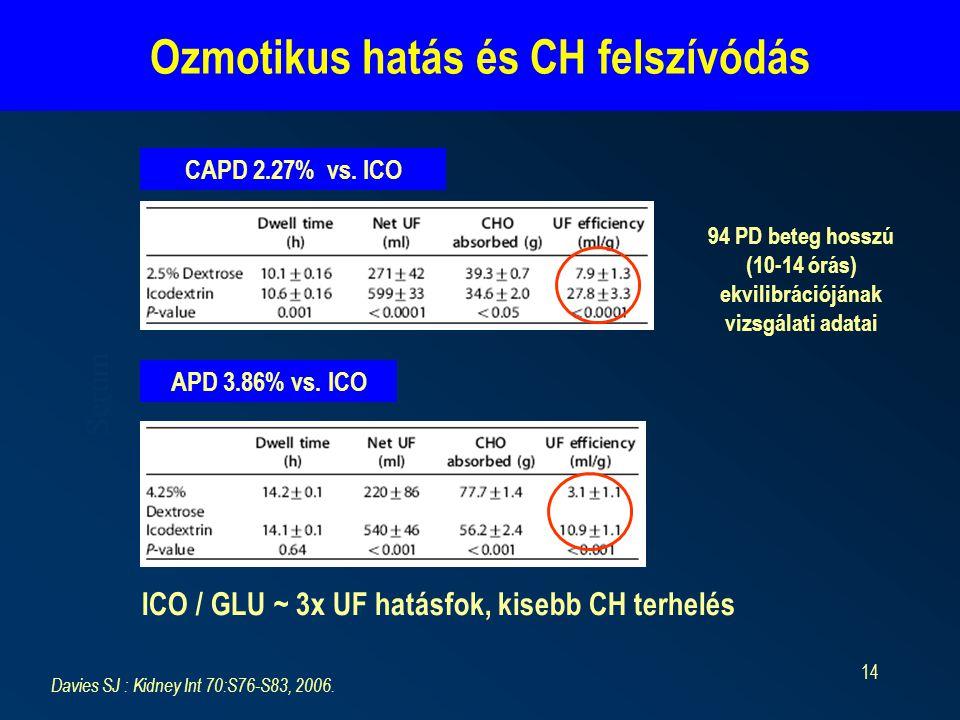 Ozmotikus hatás és CH felszívódás