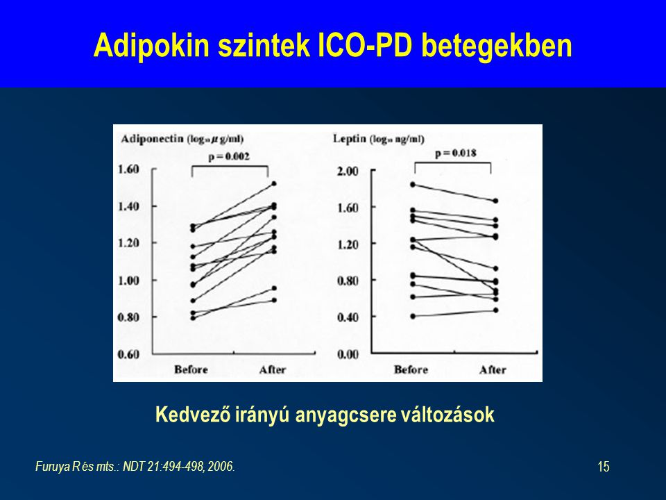 Adipokin szintek ICO-PD betegekben