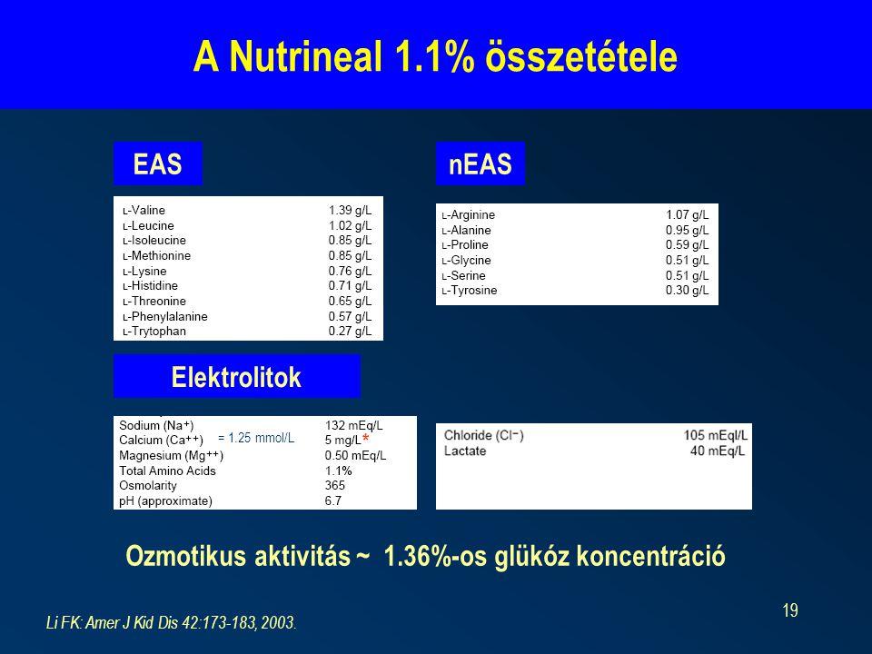 A Nutrineal 1.1% összetétele