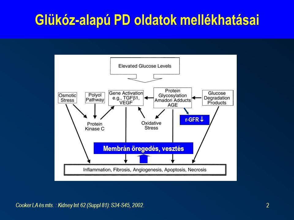 Glükóz-alapú PD oldatok mellékhatásai