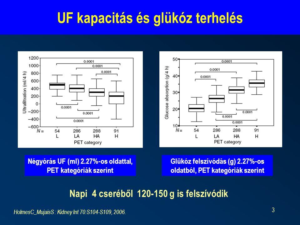UF kapacitás és glükóz terhelés