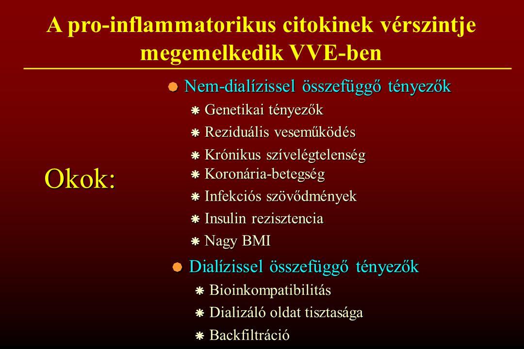 A pro-inflammatorikus citokinek vérszintje megemelkedik VVE-ben