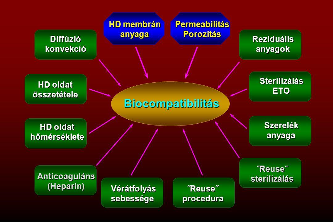 Biocompatibilitás Diffúzió konvekció HD oldat összetétele hőmérséklete