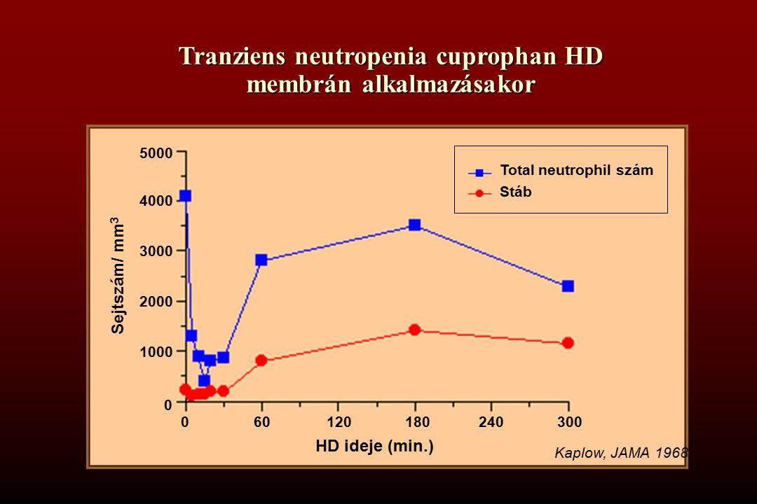 Tranziens neutropenia cuprophan HD membrán alkalmazásakor