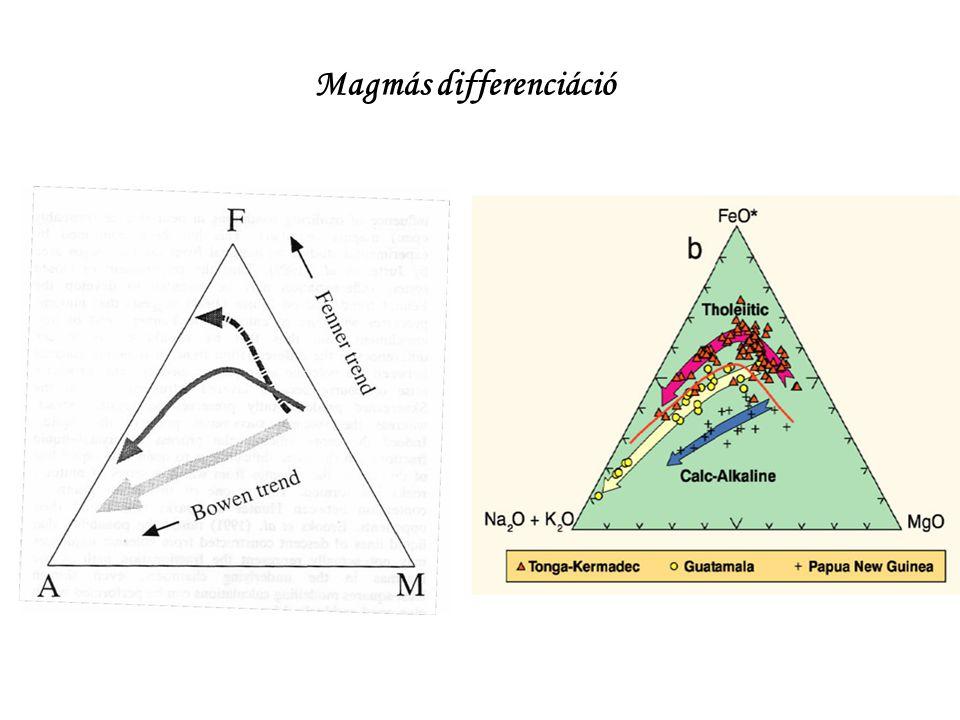 Magmás differenciáció