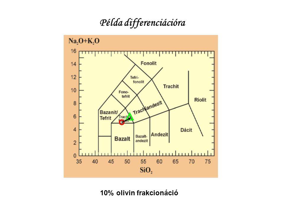 Példa differenciációra