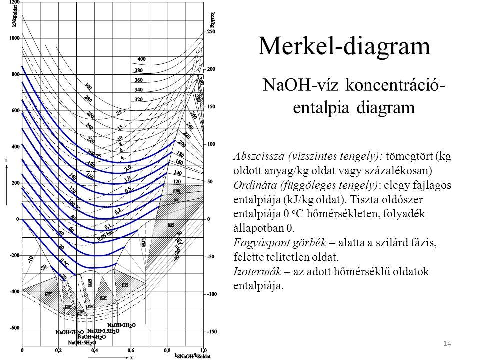 NaOH-víz koncentráció-entalpia diagram